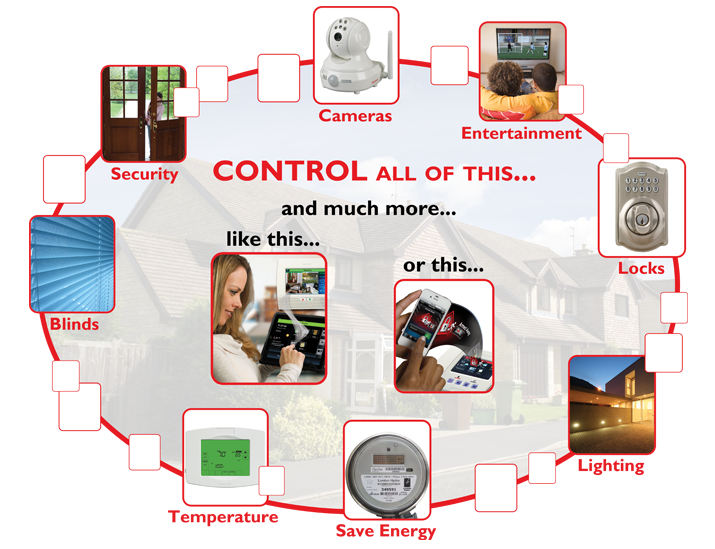 Home Automation & Smart Home Monitoring